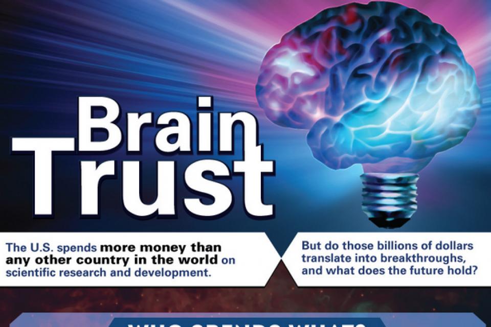 Brain Trust [Infographic]