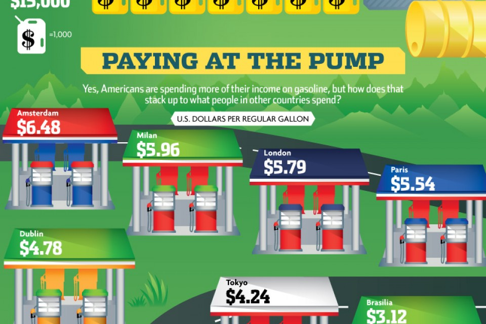 Gassed: Gasoline Consumption [Infographic]