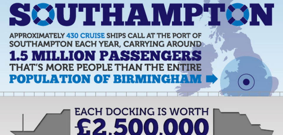 Facts About the Port Southampton