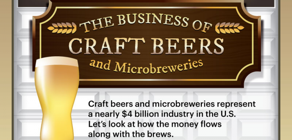 The Business of Craft Beers and Microbreweries [Infographic]