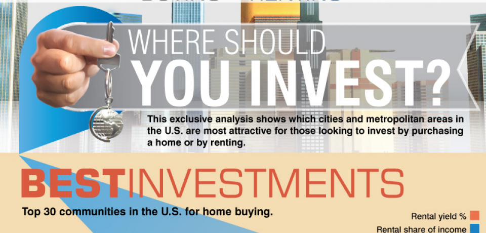 Rent vs Buy: Where Should You Invest? [Infographic]