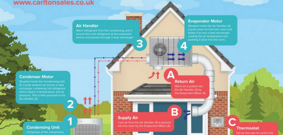 How Does An Air Conditioning System Work In Air Cooling Mode? [Infographic]