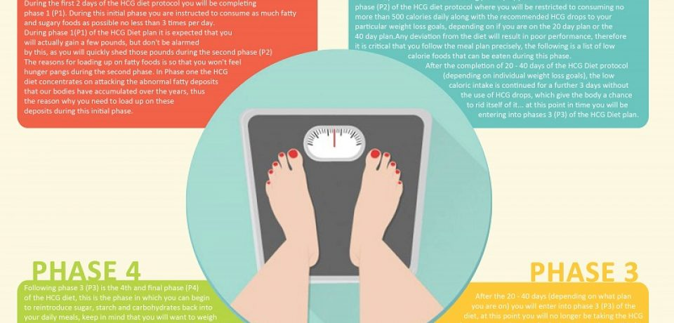 Dr. Simeon's HCG Weight Loss Protocol [Infographic]