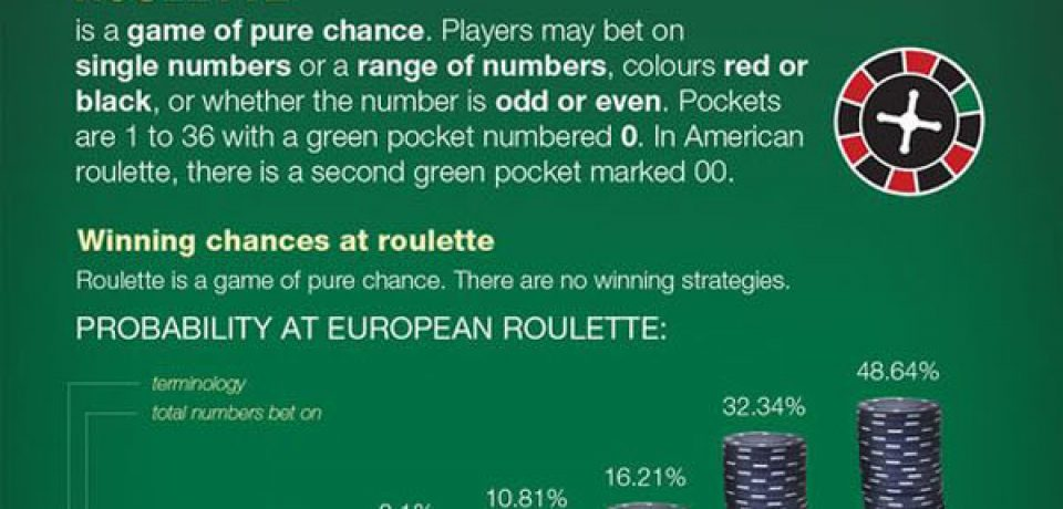Blackjack and Roulette Who Wins and How? – Infographic